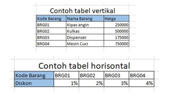 contoh tabel vertikan dan horisontal